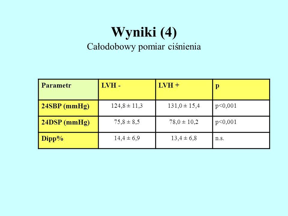 Wyniki (4) Całodobowy pomiar ciśnienia ParametrLVH -LVH +p 24SBP (mmHg) 124,8 ± 11,3131,0 ± 15,4p<0,001 24DSP (mmHg) 75,8 ± 8,578,0 ± 10,2p<0,001 Dipp
