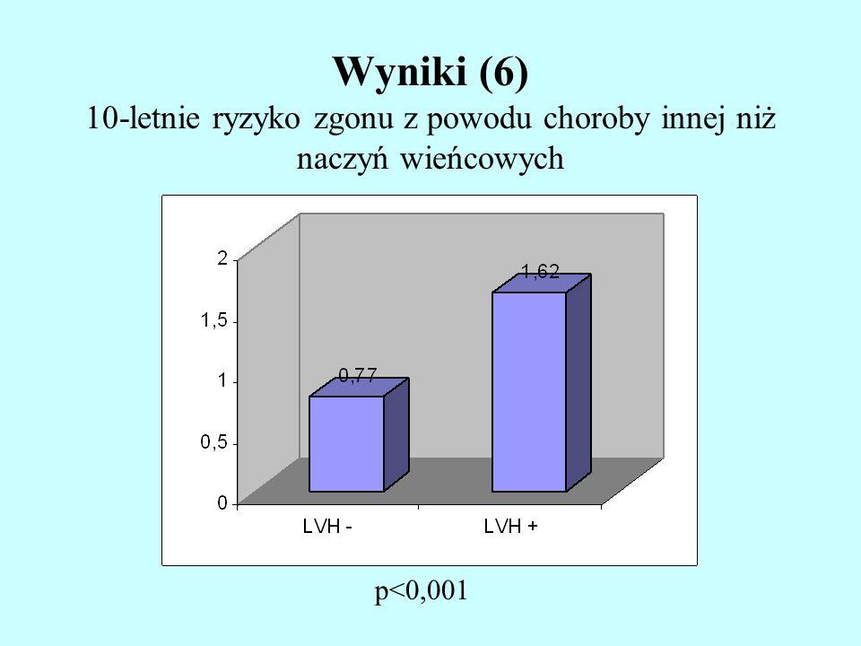 Wyniki (6) 10-letnie ryzyko zgonu z powodu choroby innej niż naczyń wieńcowych p<0,001
