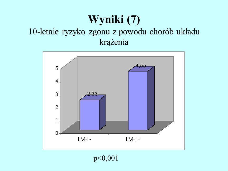 Wyniki (7) 10-letnie ryzyko zgonu z powodu chorób układu krążenia p<0,001