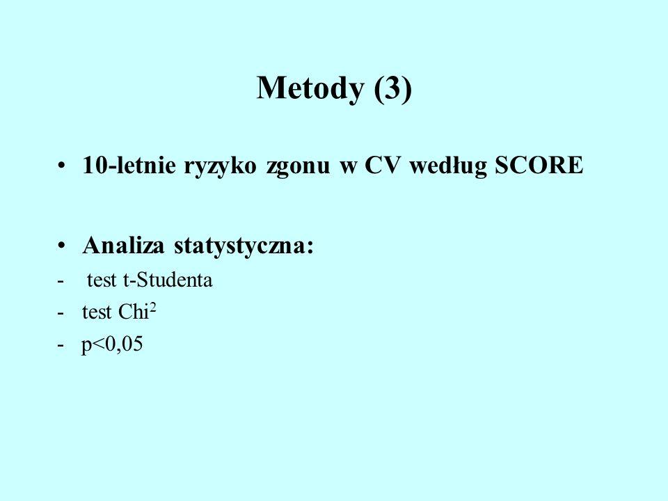 Metody (3) 10-letnie ryzyko zgonu w CV według SCORE Analiza statystyczna: - test t-Studenta -test Chi 2 - p<0,05