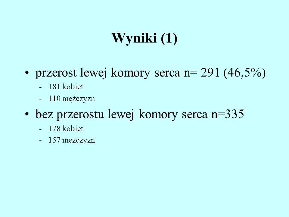 Wyniki (1) przerost lewej komory serca n= 291 (46,5%) -181 kobiet -110 mężczyzn bez przerostu lewej komory serca n=335 -178 kobiet -157 mężczyzn