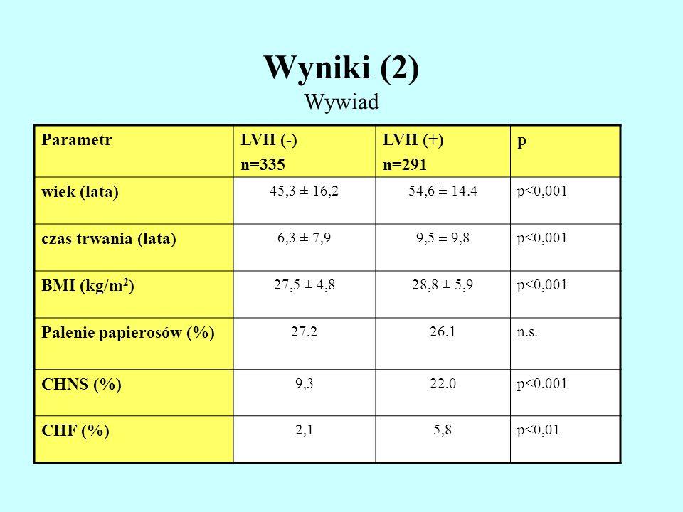 Wyniki (2) Wywiad ParametrLVH (-) n=335 LVH (+) n=291 p wiek (lata) 45,3 ± 16,254,6 ± 14.4p<0,001 czas trwania (lata) 6,3 ± 7,99,5 ± 9,8p<0,001 BMI (k
