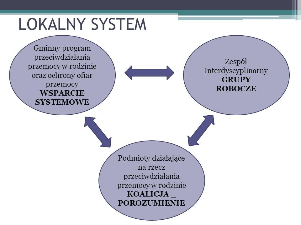 LOKALNY SYSTEM Gminny program przeciwdziałania przemocy w rodzinie oraz ochrony ofiar przemocy WSPARCIE SYSTEMOWE Zespół Interdyscyplinarny GRUPY ROBO