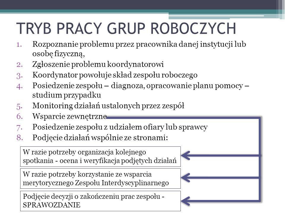 TRYB PRACY GRUP ROBOCZYCH 1.Rozpoznanie problemu przez pracownika danej instytucji lub osobę fizyczną, 2.Zgłoszenie problemu koordynatorowi 3.Koordyna