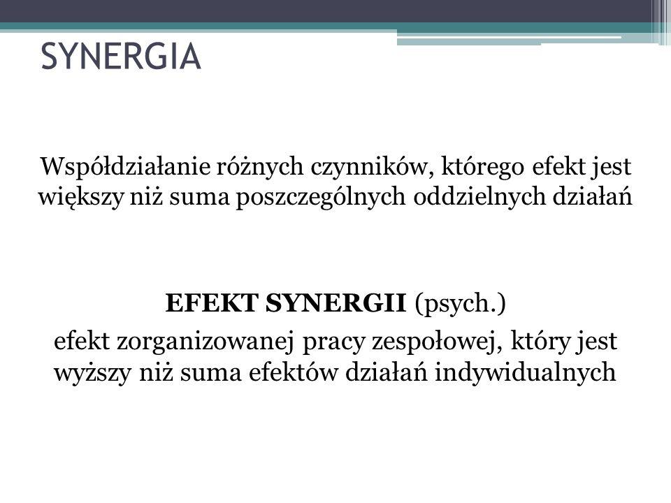 SYNERGIA Współdziałanie różnych czynników, którego efekt jest większy niż suma poszczególnych oddzielnych działań EFEKT SYNERGII (psych.) efekt zorgan