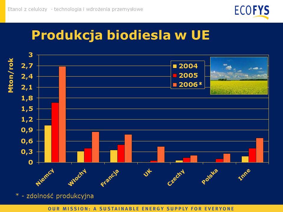 Etanol z celulozy - technologia i wdrożenia przemysłowe Produkcja biodiesla w UE * - zdolność produkcyjna