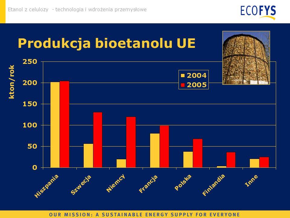 Etanol z celulozy - technologia i wdrożenia przemysłowe Produkcja bioetanolu UE