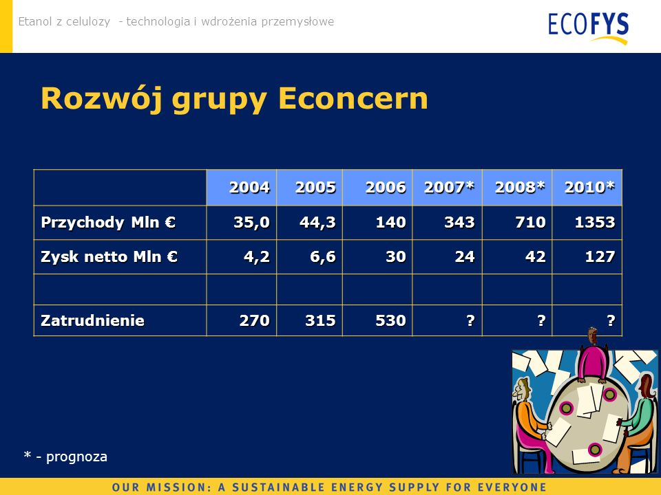 Etanol z celulozy - technologia i wdrożenia przemysłowe Rozwój grupy Econcern 2004200520062007*2008*2010* Przychody Mln Przychody Mln 35,044,314034371