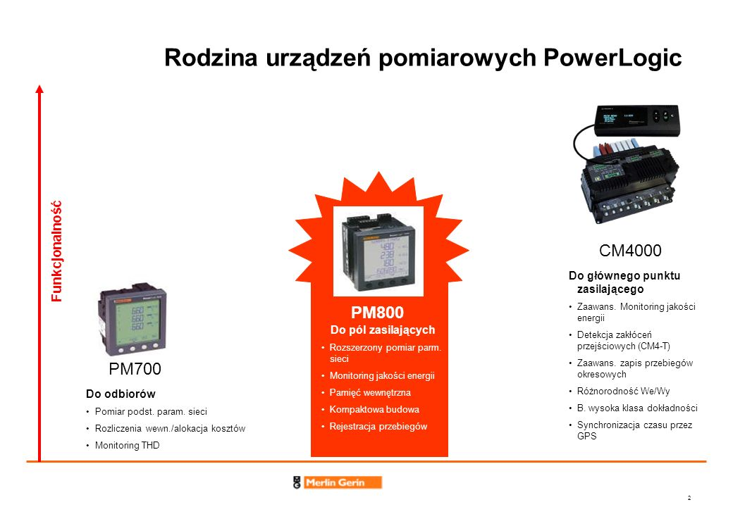 2 Rodzina urządzeń pomiarowych PowerLogic Funkcjonalność PM800 Do pól zasilających Rozszerzony pomiar parm. sieci Monitoring jakości energii Pamięć we