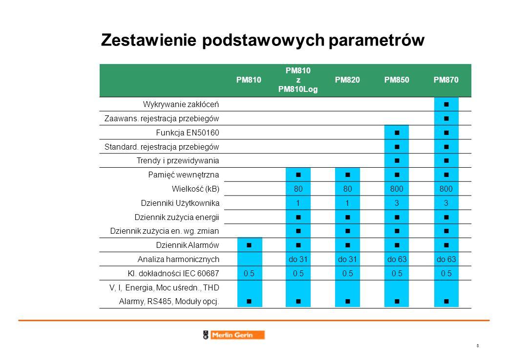 8 Zestawienie podstawowych parametrów PM810 PM810 z PM810Log PM820PM850PM870 Wykrywanie zakłóceń Zaawans. rejestracja przebiegów Funkcja EN50160 Stand