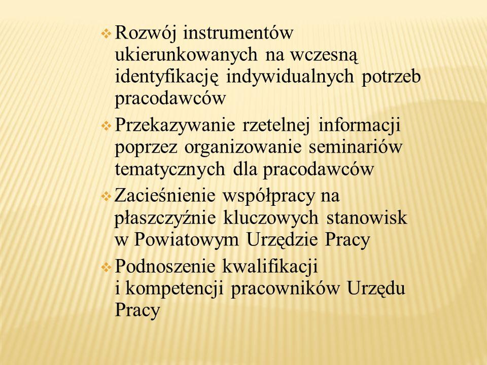 Rozwój instrumentów ukierunkowanych na wczesną identyfikację indywidualnych potrzeb pracodawców Przekazywanie rzetelnej informacji poprzez organizowan