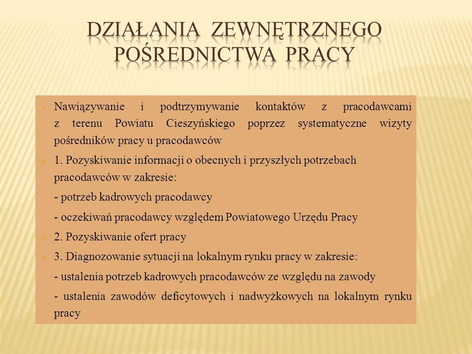 Nawiązywanie i podtrzymywanie kontaktów z pracodawcami z terenu Powiatu Cieszyńskiego poprzez systematyczne wizyty pośredników pracy u pracodawców 1.