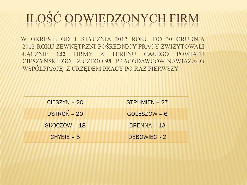 W OKRESIE OD 1 STYCZNIA 2012 ROKU DO 30 GRUDNIA 2012 ROKU ZEWNĘTRZNI POŚREDNICY PRACY ZWIZYTOWALI ŁĄCZNIE 132 FIRMY Z TERENU CAŁEGO POWIATU CIESZYŃSKI