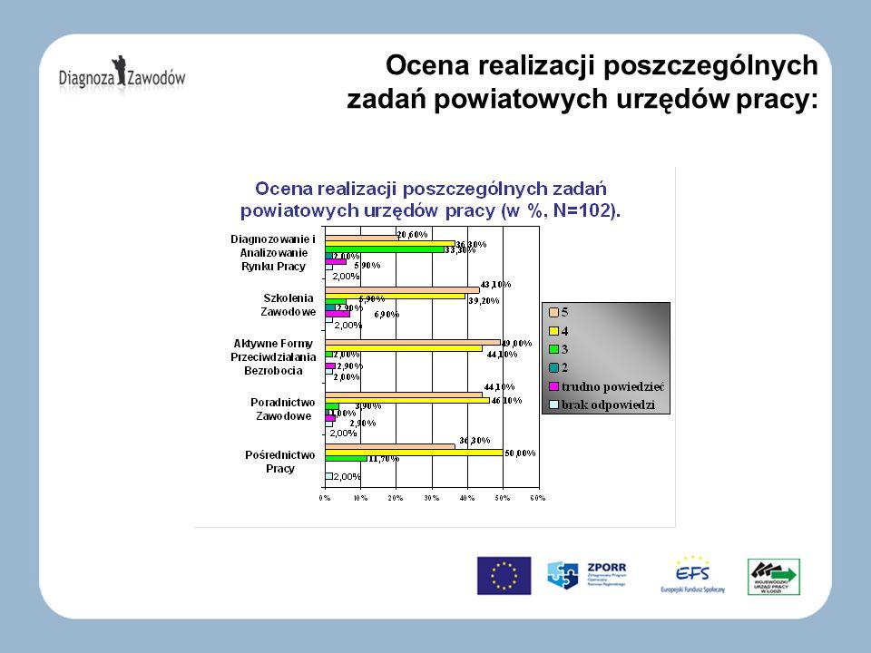 Ocena realizacji poszczególnych zadań powiatowych urzędów pracy: