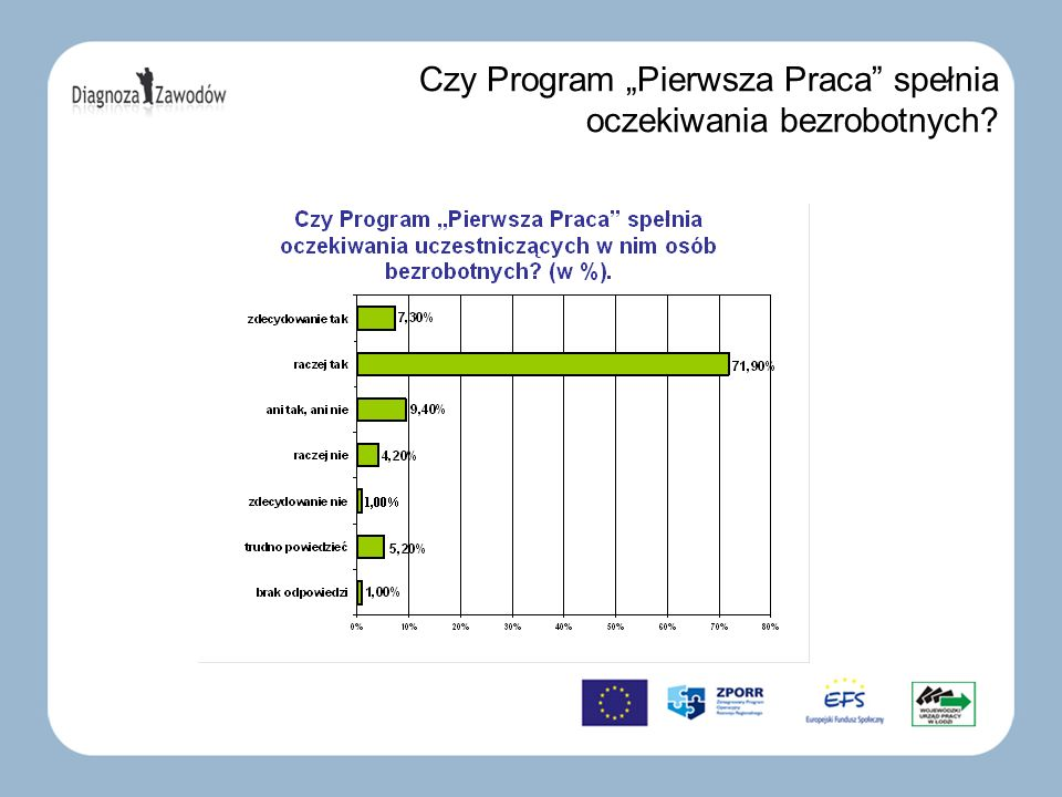 Mocne strony Programu Pierwsza Praca: Aktywizacja zawodowa młodych ludzi.