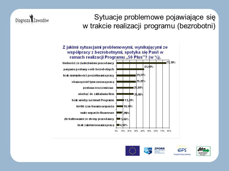 Sytuacje problemowe pojawiające się w trakcie realizacji programu (bezrobotni)