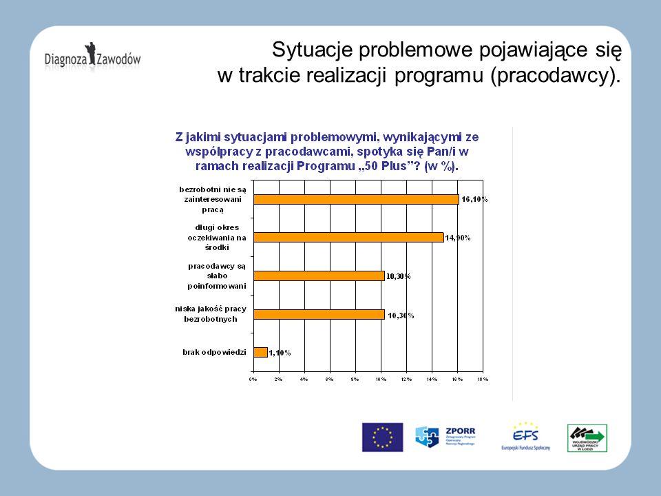 Sytuacje problemowe pojawiające się w trakcie realizacji programu (pracodawcy).