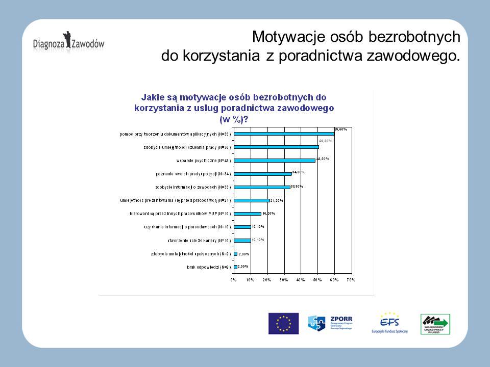 Motywacje osób bezrobotnych do korzystania z poradnictwa zawodowego.