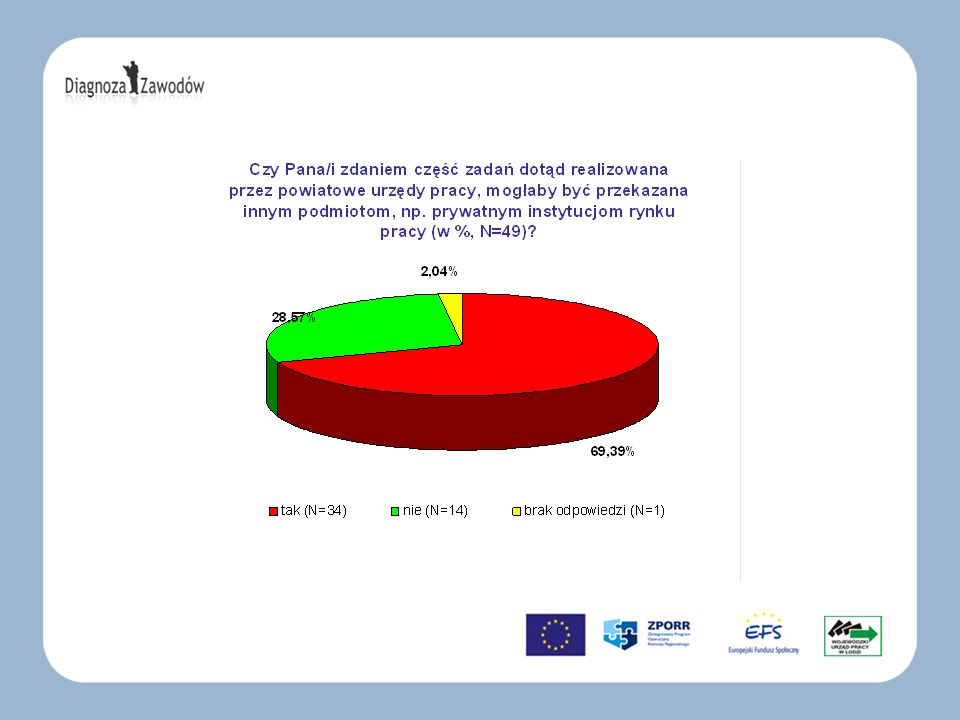 –Jak widać większość respondentów stwierdziło, że część działań powiatowych urzędów pracy mogłaby być przekazana innym podmiotom, np.