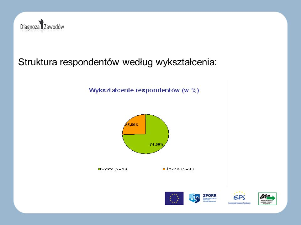 Struktura respondentów według wykształcenia: