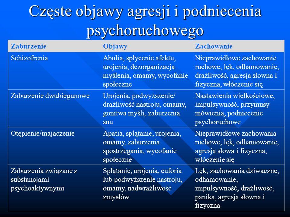 Częste objawy agresji i podniecenia psychoruchowego ZaburzenieObjawyZachowanie SchizofreniaAbulia, spłycenie afektu, urojenia, dezorganizacja myślenia