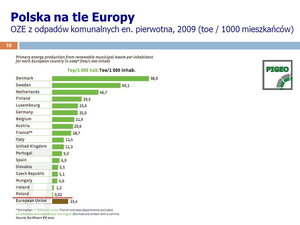 Polska na tle Europy OZE z odpadów komunalnych en. pierwotna, 2009 (toe / 1000 mieszkańców) 10