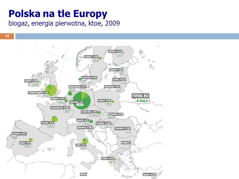 11 Polska na tle Europy biogaz, energia pierwotna, ktoe, 2009