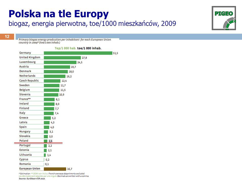 12 Polska na tle Europy biogaz, energia pierwotna, toe/1000 mieszkańców, 2009