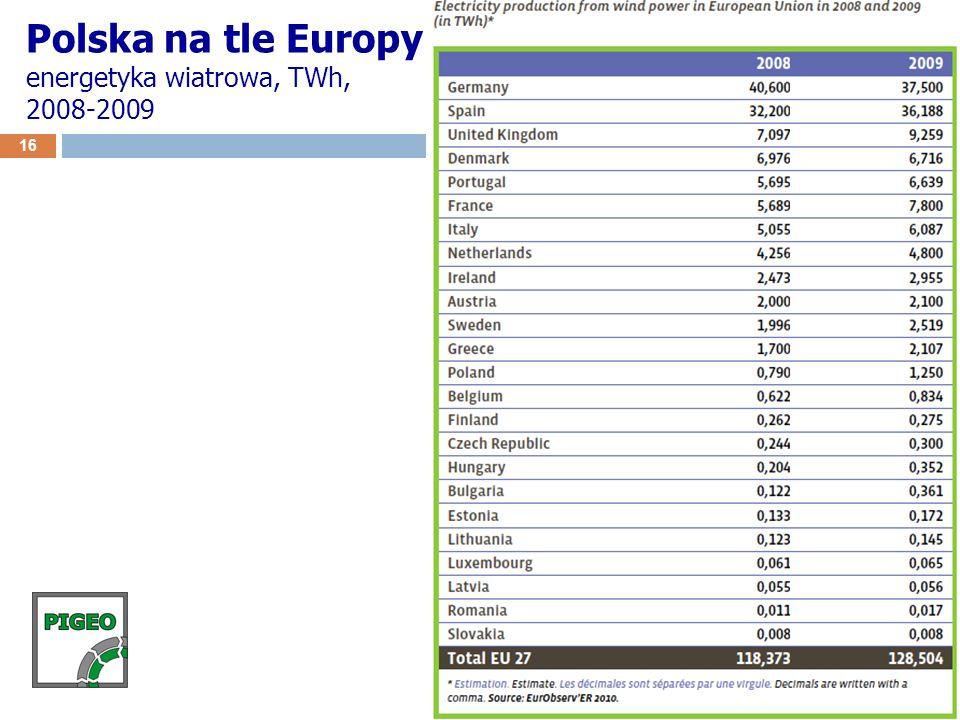 16 Polska na tle Europy energetyka wiatrowa, TWh, 2008-2009