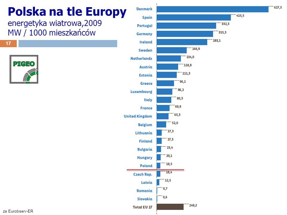 17 za Eurobserv-ER Polska na tle Europy energetyka wiatrowa,2009 MW / 1000 mieszkańców