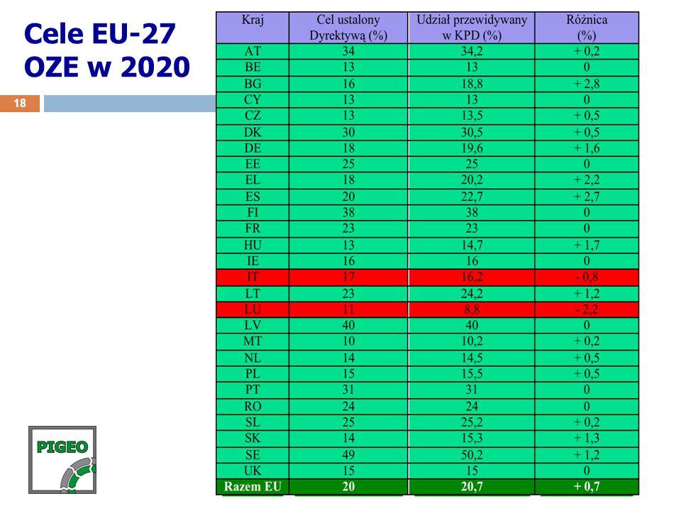Cele EU-27 OZE w 2020 18