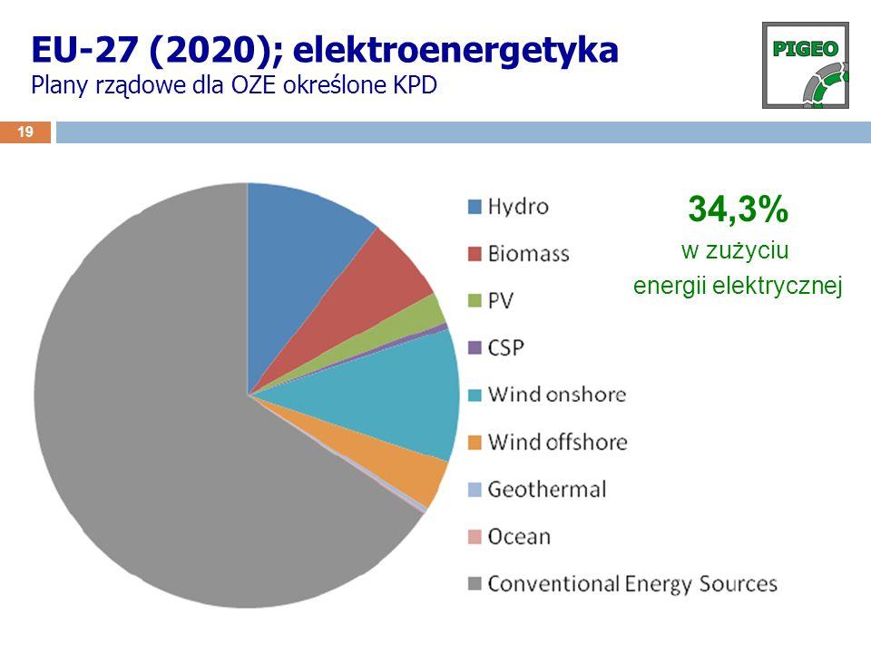 EU-27 (2020); elektroenergetyka Plany rządowe dla OZE określone KPD 19 34,3% w zużyciu energii elektrycznej