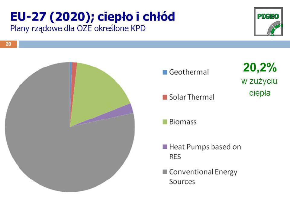 EU-27 (2020); ciepło i chłód Plany rządowe dla OZE określone KPD 20 20,2% w zużyciu ciepła