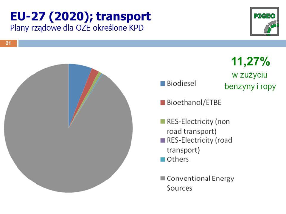 EU-27 (2020); transport Plany rządowe dla OZE określone KPD 21 11,27% w zużyciu benzyny i ropy