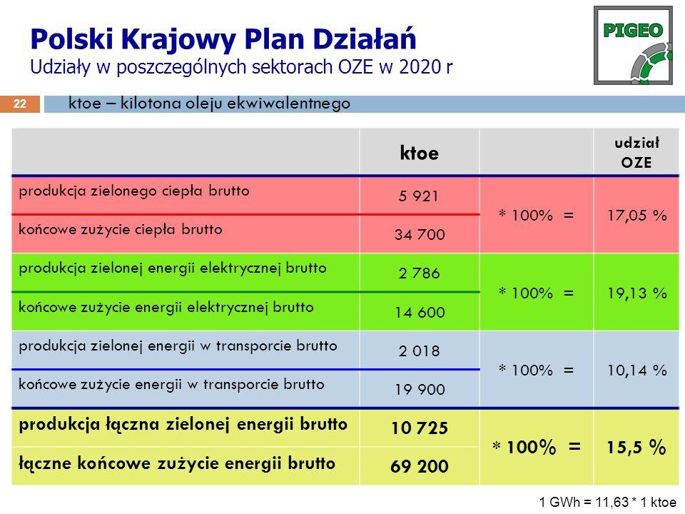 Polski Krajowy Plan Działań Udziały w poszczególnych sektorach OZE w 2020 r 22 ktoe udział OZE produkcja zielonego ciepła brutto 5 921 * 100% =17,05 %