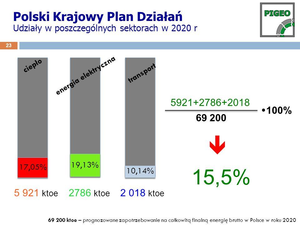 23 ciepło energia elektryczna transport 17,05% 19,13% 10,14% 15,5% 5 921 ktoe 2786 ktoe 2 018 ktoe 5921+2786+2018 69 200 100% 69 200 ktoe – prognozowa