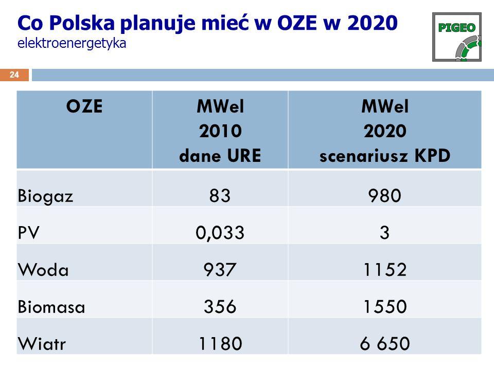 Co Polska planuje mieć w OZE w 2020 elektroenergetyka 24 OZEMWel 2010 dane URE MWel 2020 scenariusz KPD Biogaz83980 PV0,0333 Woda9371152 Biomasa356155