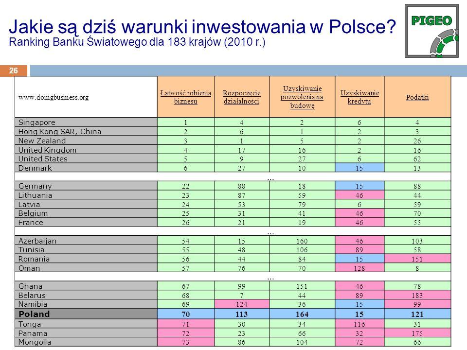 26 Jakie są dziś warunki inwestowania w Polsce? Ranking Banku Światowego dla 183 krajów (2010 r.) www.doingbusiness.org Łatwość robienia biznesu Rozpo