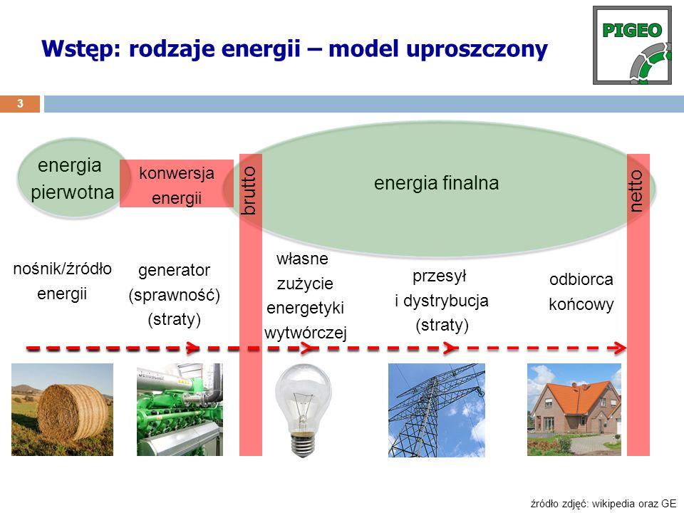 Wstęp: rodzaje energii – model uproszczony 3 nośnik/źródło energii energia pierwotna energia finalna konwersja energii własne zużycie energetyki wytwó
