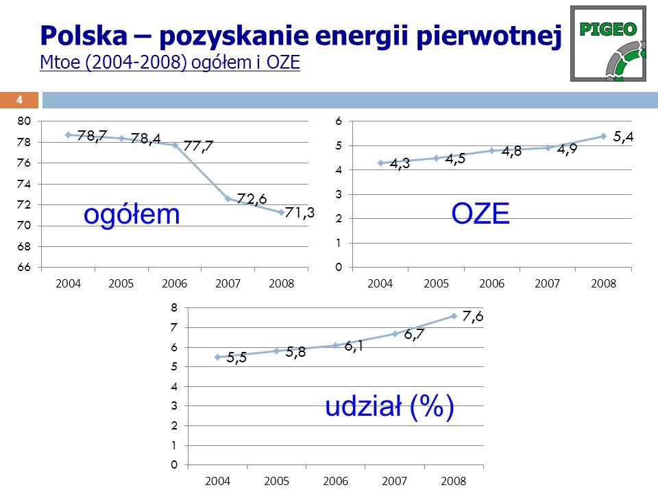 Polska – pozyskanie energii pierwotnej Mtoe (2004-2008) ogółem i OZE 4 ogółemOZE udział (%)