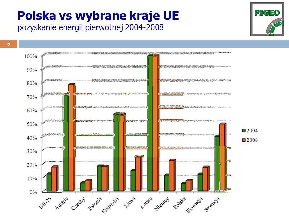 Polska vs wybrane kraje UE pozyskanie energii pierwotnej 2004-2008 5