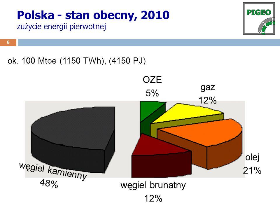 Polska - stan obecny, 2010 zużycie energii pierwotnej 6 węgiel brunatny 12% węgiel kamienny 48% olej 21% gaz 12% OZE 5% ok. 100 Mtoe (1150 TWh), (4150