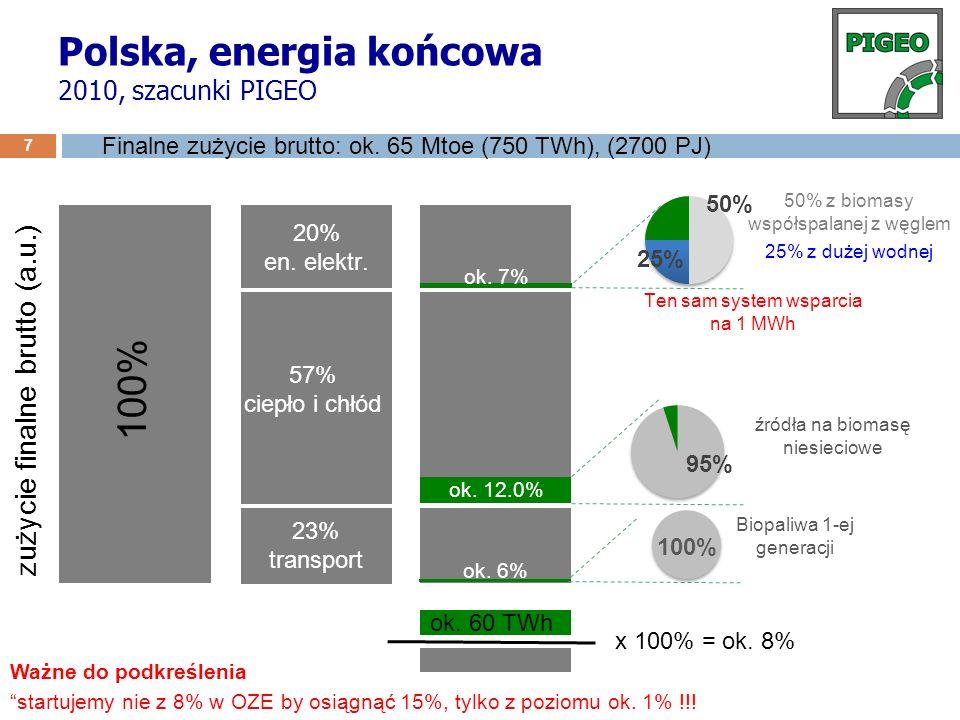 Polska, energia końcowa 2010, szacunki PIGEO 7 zużycie finalne brutto (a.u.) 100% 20% en. elektr. 57% ciepło i chłód 23% transport ok. 6% ok. 12.0% ok
