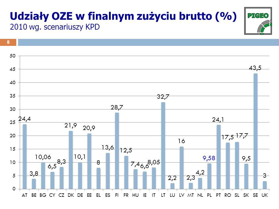 Udziały OZE w finalnym zużyciu brutto (%) 2010 wg. scenariuszy KPD 8