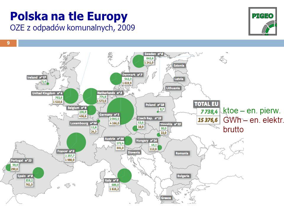Polska na tle Europy OZE z odpadów komunalnych, 2009 9 ktoe – en. pierw. GWh – en. elektr. brutto