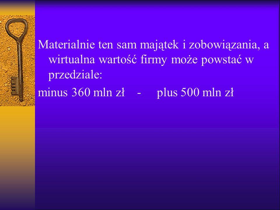Materialnie ten sam majątek i zobowiązania, a wirtualna wartość firmy może powstać w przedziale: minus 360 mln zł - plus 500 mln zł