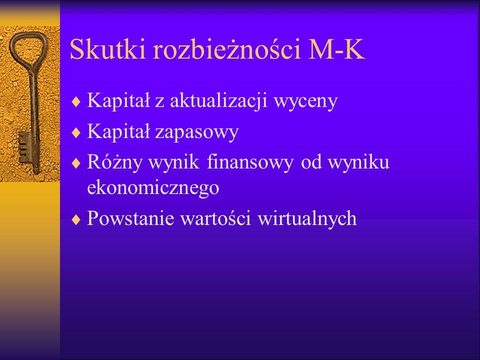 Skutki rozbieżności M-K Kapitał z aktualizacji wyceny Kapitał zapasowy Różny wynik finansowy od wyniku ekonomicznego Powstanie wartości wirtualnych