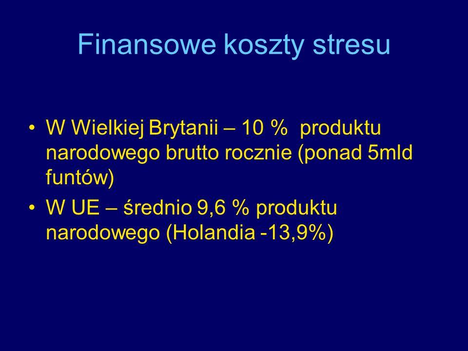 Finansowe koszty stresu W Wielkiej Brytanii – 10 % produktu narodowego brutto rocznie (ponad 5mld funtów) W UE – średnio 9,6 % produktu narodowego (Ho