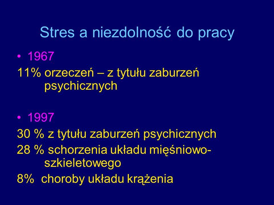 Stres a niezdolność do pracy 1967 11% orzeczeń – z tytułu zaburzeń psychicznych 1997 30 % z tytułu zaburzeń psychicznych 28 % schorzenia układu mięśni