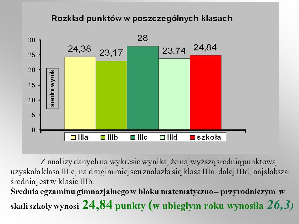 Z analizy danych na wykresie wynika, że najwyższą średnią punktową uzyskała klasa III c, na drugim miejscu znalazła się klasa IIIa, dalej IIId, najsła